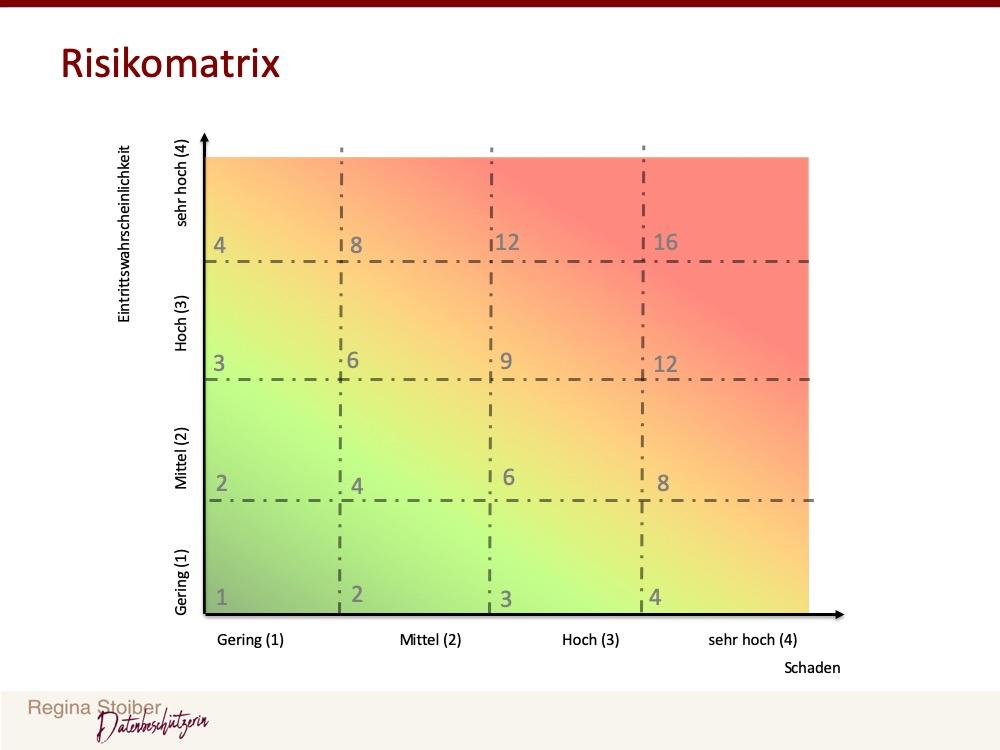 Risikomatrix bei vier Schadensklassen und vier Klassen für die Eintrittswahrscheinlichkeit.