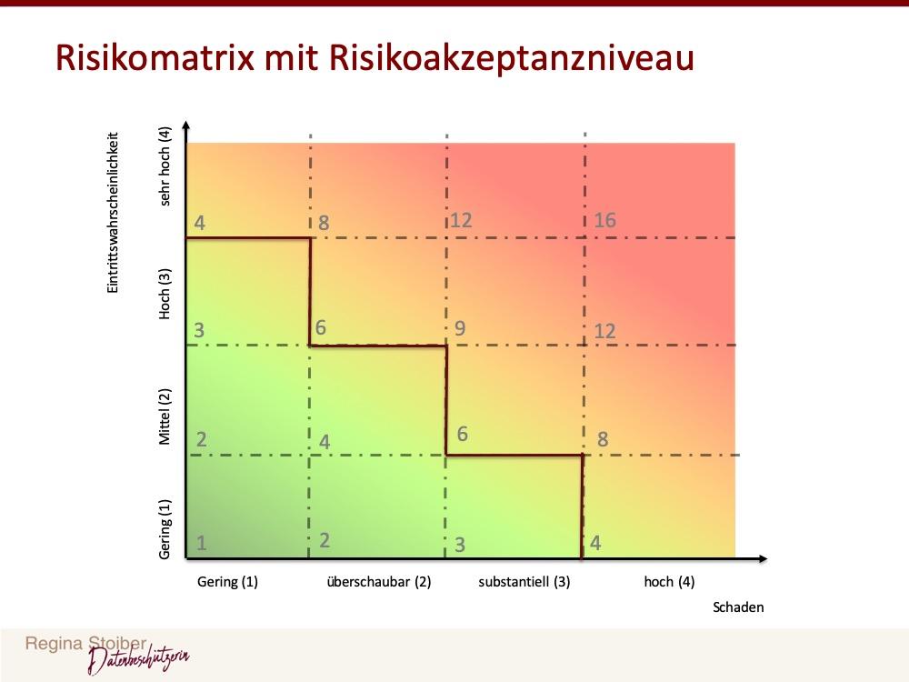 Risikomatrix mit Risikoakezptanzniveau für die Datenschutzfolgeabschätzung.