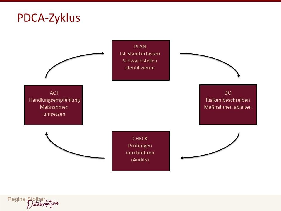 Informationssicherheitsmanagementsystem im PDCA Zyklus