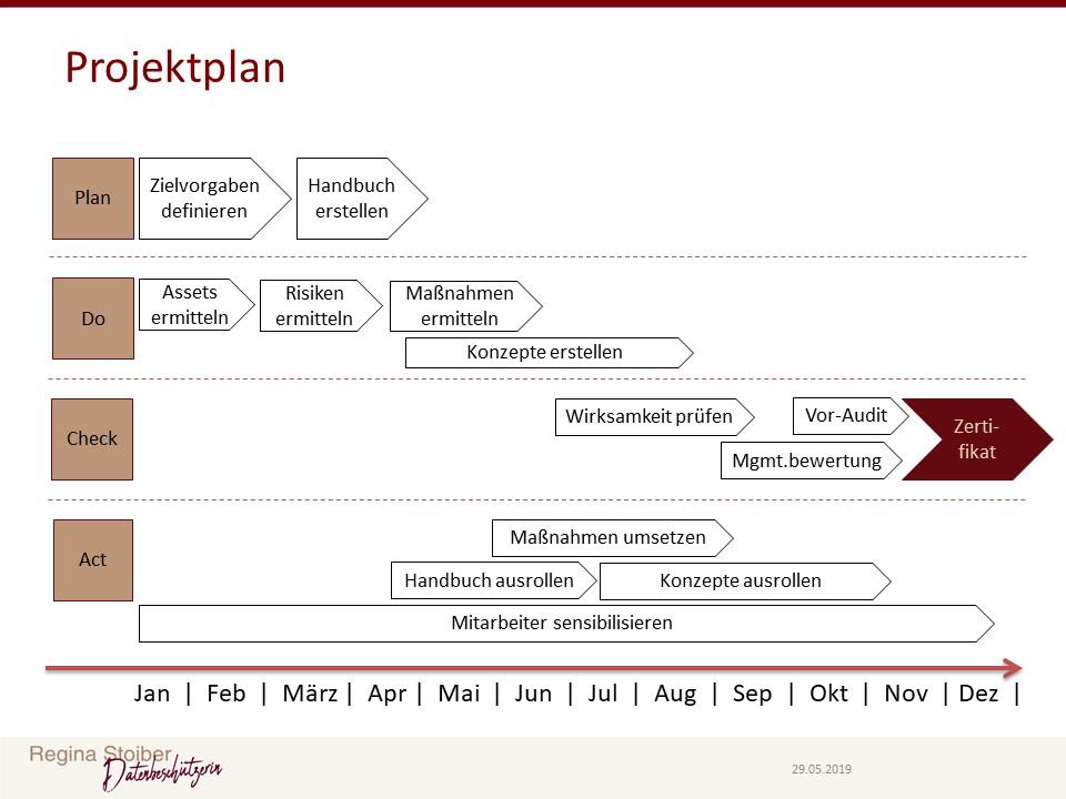 Projektplan für die Einführung eines Informationssicherheitsmanagementsystems.