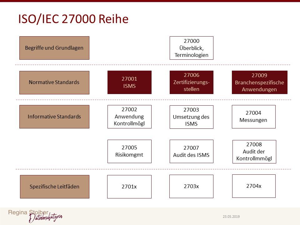 Informationssicherheitsmanagementsystem - Standard Reihe 27000