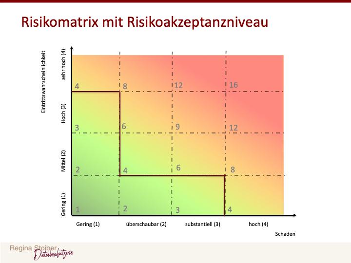 Risikoakzeptanzniveau