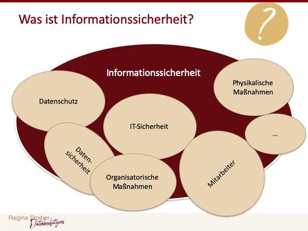 Informationssicherheit - Datenschutz und Datensicherheit