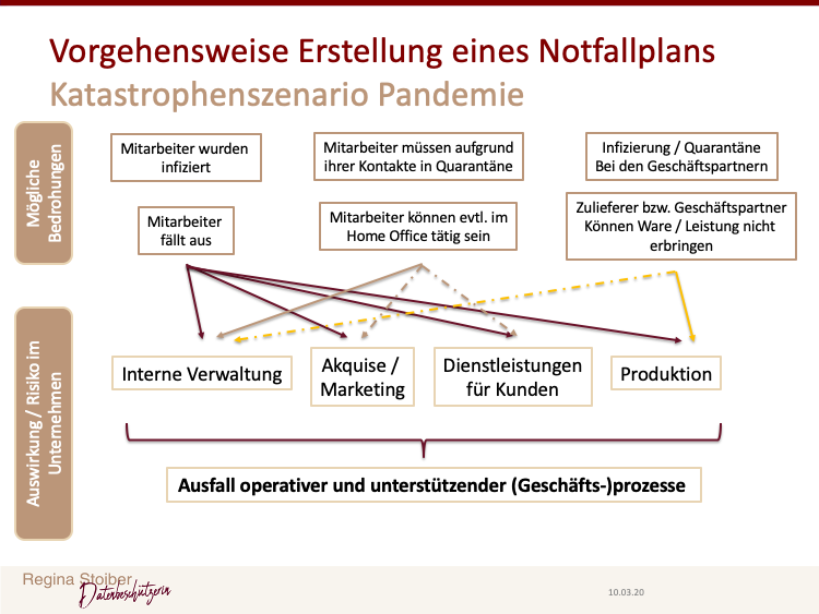 Vorgehensweise zur Erstellung eines Notallplan im Unternehmen für das Katastrophenszenario Pandemie (Coronavirus)