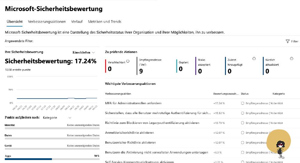 Microsoft 365 Secure Score Bewertung