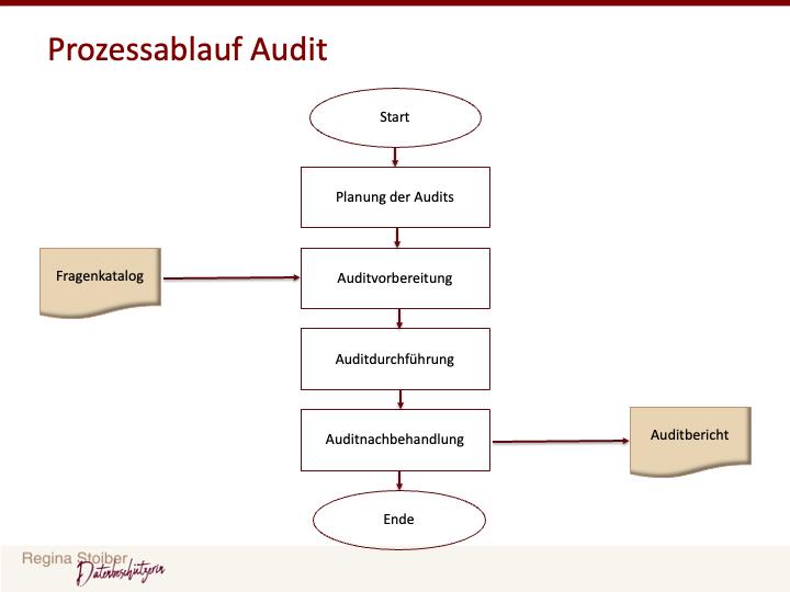 Prozessablauf Audits