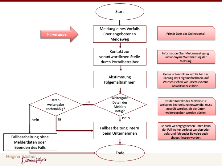 Meldeprozess mit dem Portal der Datenbeschützerin
