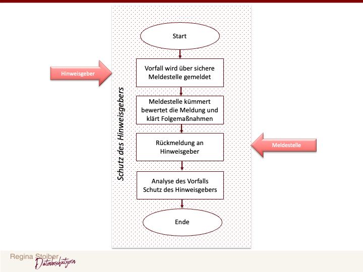 exemplarischer Prozessablauf zur Einhaltung der Whistleblowing Richtlinie - Hinweisgeberschutzgesetz